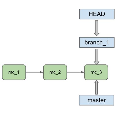 how to see what branch you are in git